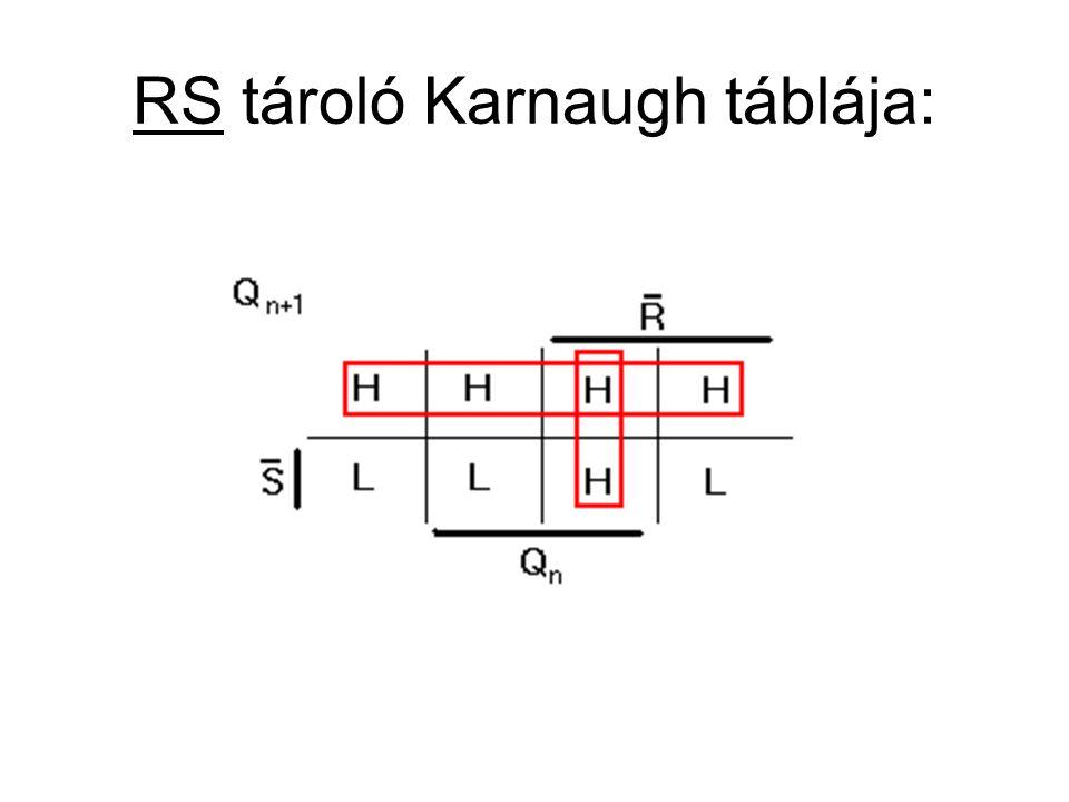 RS tároló Karnaugh táblája: