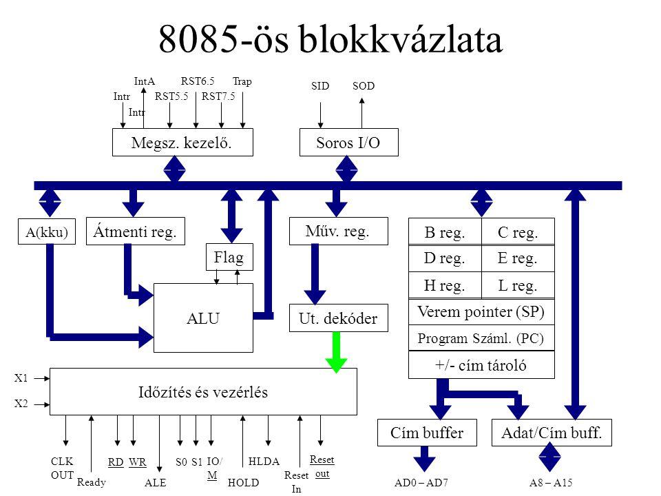 8085-ös blokkvázlata A(kku) Átmenti reg.Műv. reg.