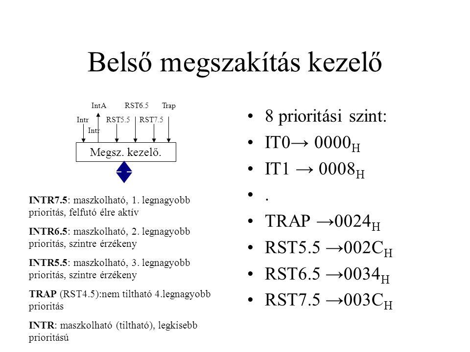 Belső megszakítás kezelő 8 prioritási szint: IT0→ 0000 H IT1 → 0008 H.