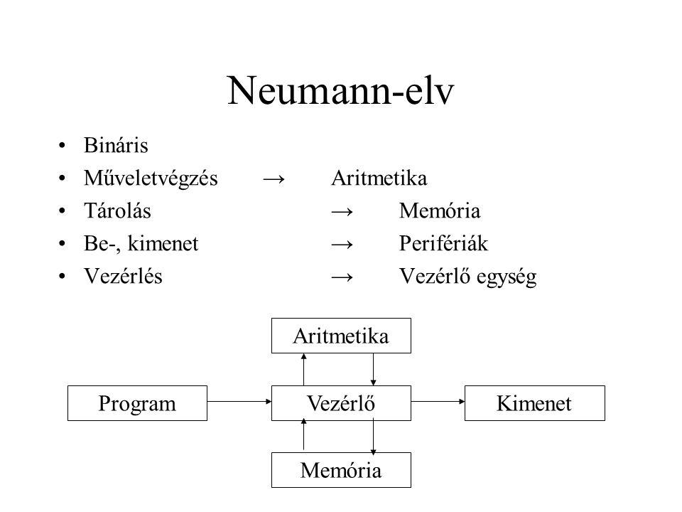 Neumann-elv Bináris Műveletvégzés→Aritmetika Tárolás→Memória Be-, kimenet→Perifériák Vezérlés→Vezérlő egység Vezérlő Aritmetika Memória ProgramKimenet