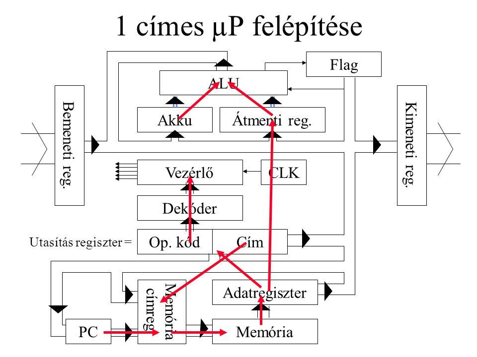 1 címes µP felépítése ALU Átmenti reg.Akku Flag Kimeneti reg.
