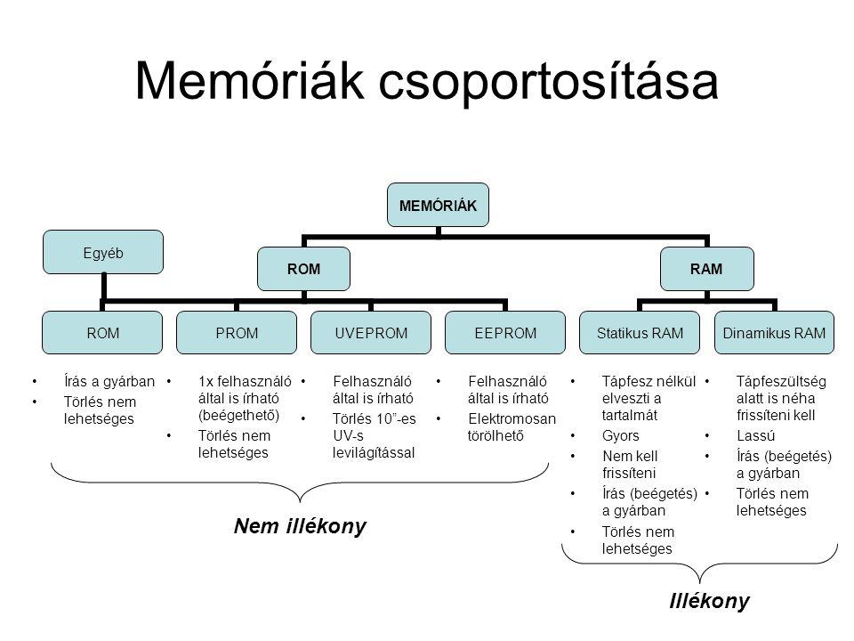 Memóriák csoportosítása Egyéb Írás a gyárban Törlés nem lehetséges 1x felhasználó által is írható (beégethető) Törlés nem lehetséges Felhasználó által