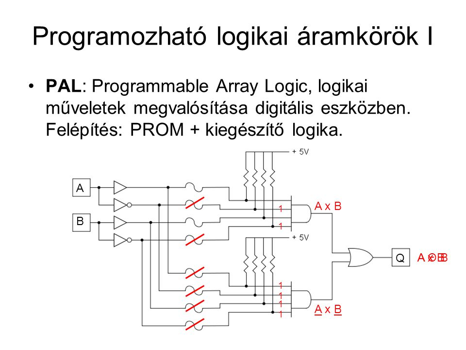 Programozható logikai áramkörök I PAL: Programmable Array Logic, logikai műveletek megvalósítása digitális eszközben. Felépítés: PROM + kiegészítő log