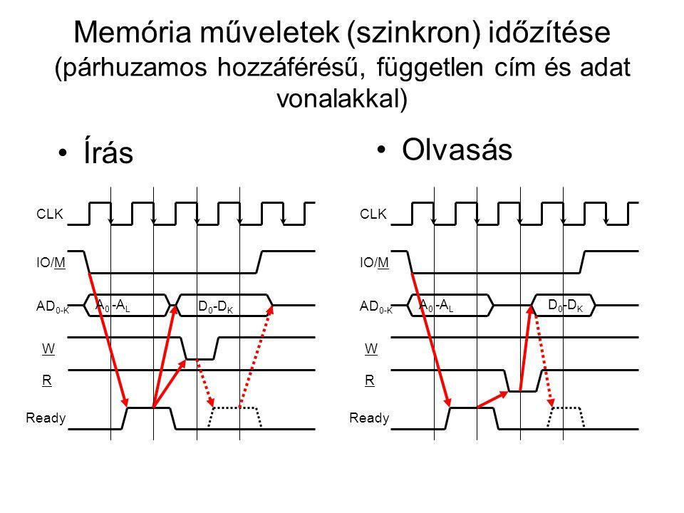 Memória műveletek (szinkron) időzítése (párhuzamos hozzáférésű, független cím és adat vonalakkal) Írás Olvasás AD 0-K IO/M W Ready CLK R A 0 -A L D 0