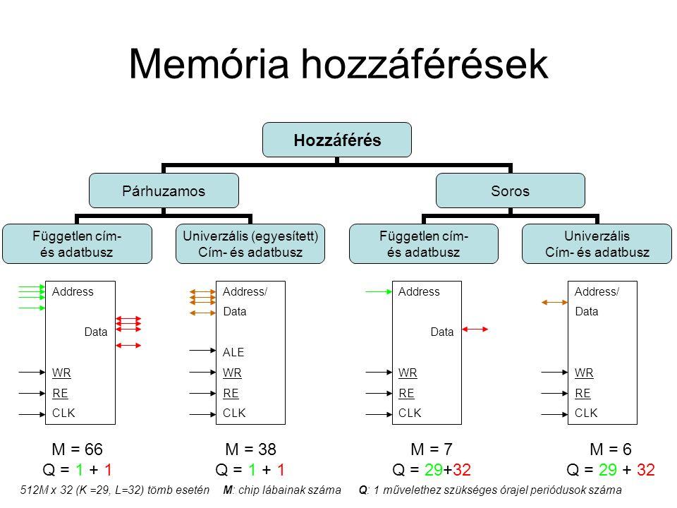 Memória hozzáférések Hozzáférés Párhuzamos Független cím- és adatbusz Univerzális (egyesített) Cím- és adatbusz Soros Független cím- és adatbusz Unive