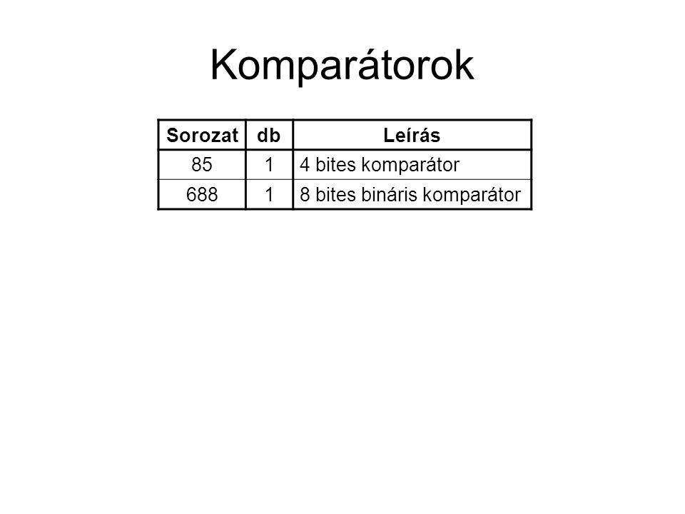 Komparátorok SorozatdbLeírás 8514 bites komparátor 68818 bites bináris komparátor