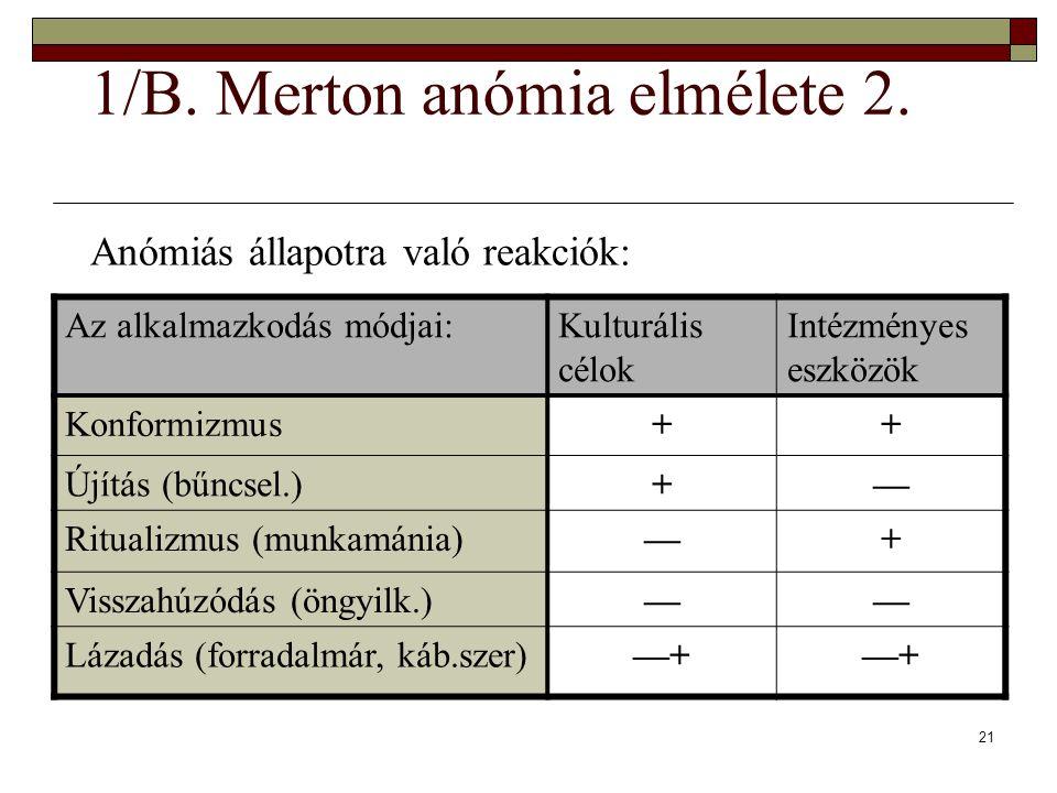 21 1/B. Merton anómia elmélete 2. Anómiás állapotra való reakciók: Az alkalmazkodás módjai:Kulturális célok Intézményes eszközök Konformizmus++ Újítás