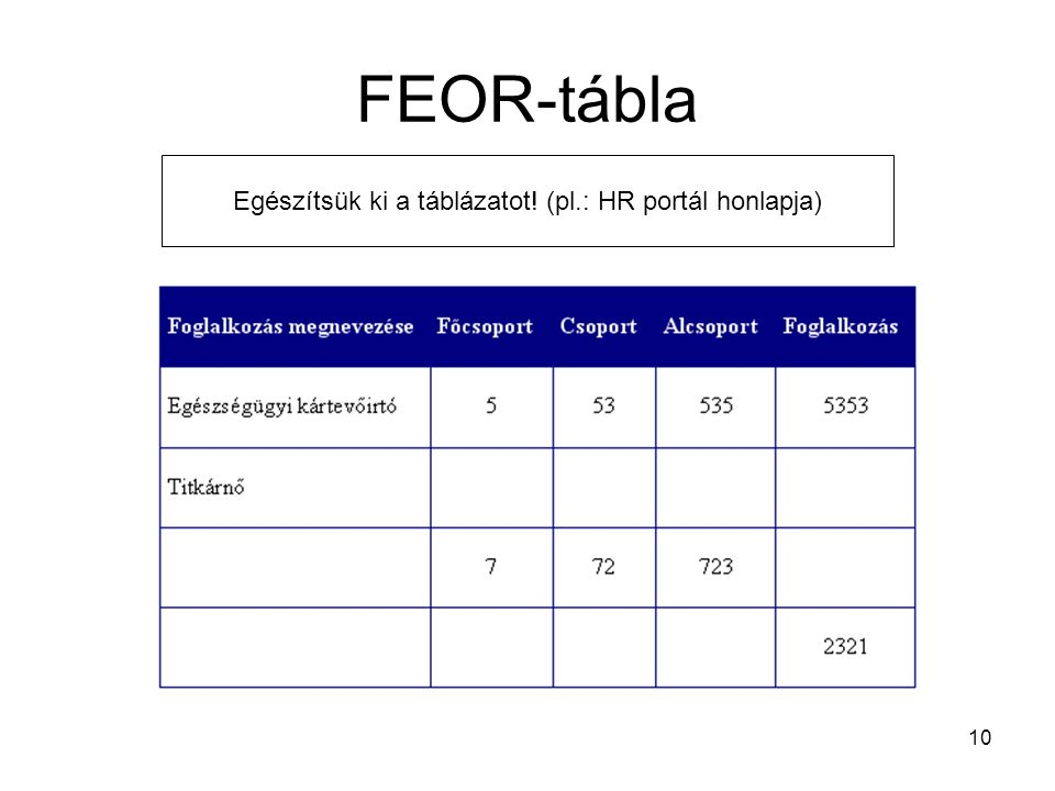 10 FEOR-tábla Egészítsük ki a táblázatot! (pl.: HR portál honlapja)