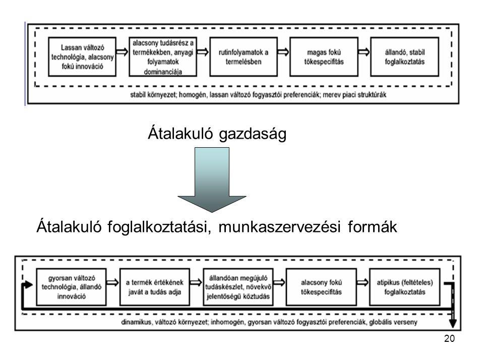 20 Átalakuló gazdaság Átalakuló foglalkoztatási, munkaszervezési formák