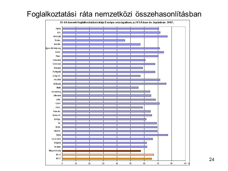24 Foglalkoztatási ráta nemzetközi összehasonlításban