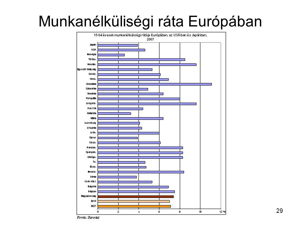 29 Munkanélküliségi ráta Európában