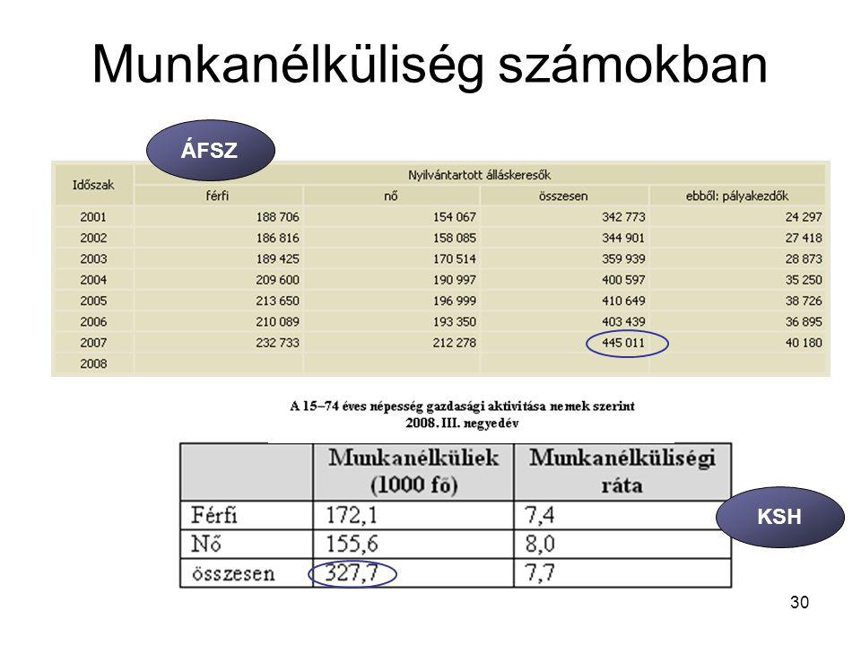 30 Munkanélküliség számokban ÁFSZ KSH