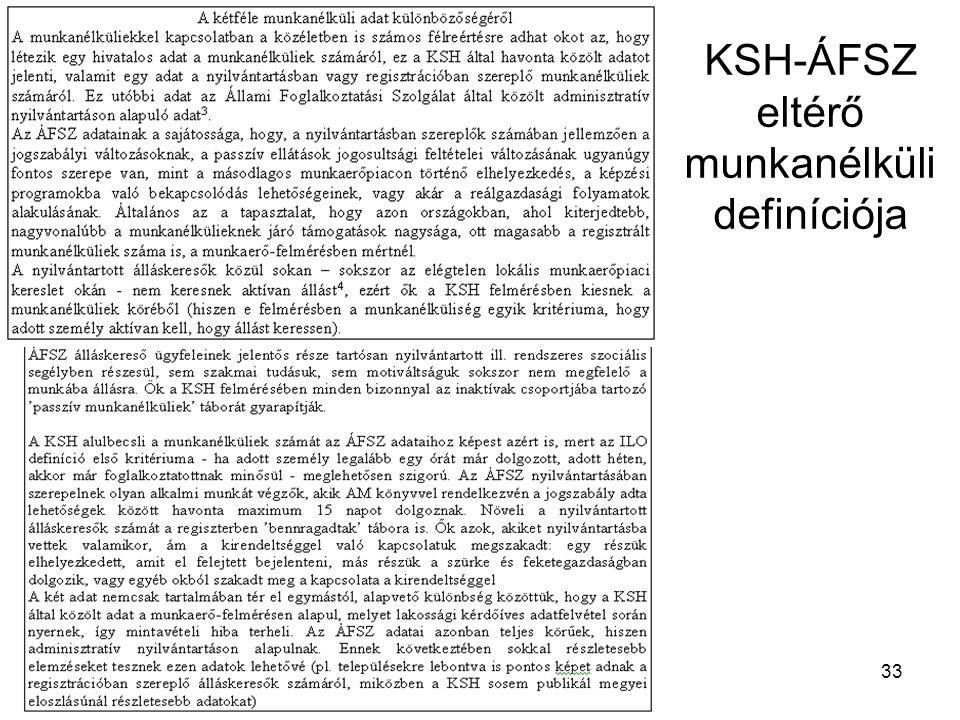 33 KSH-ÁFSZ eltérő munkanélküli definíciója