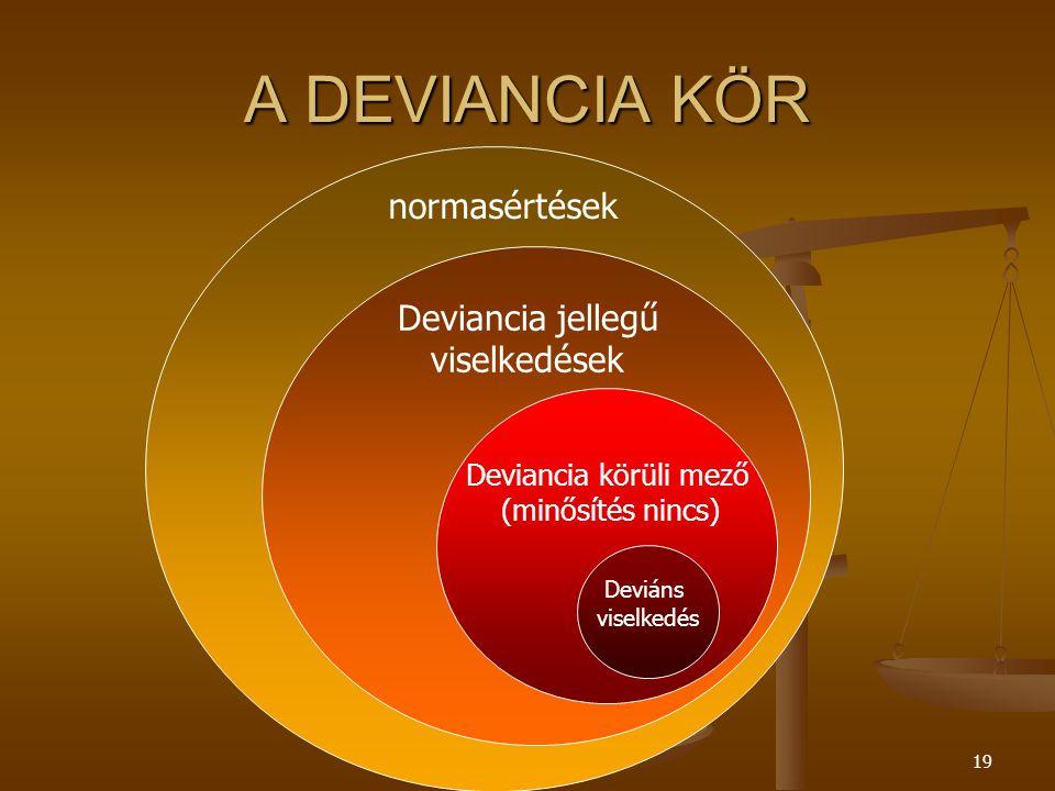 DEVIANCIA19 A DEVIANCIA KÖR normasértések Deviancia jellegű viselkedések Deviancia körüli mező (minősítés nincs) Deviáns viselkedés