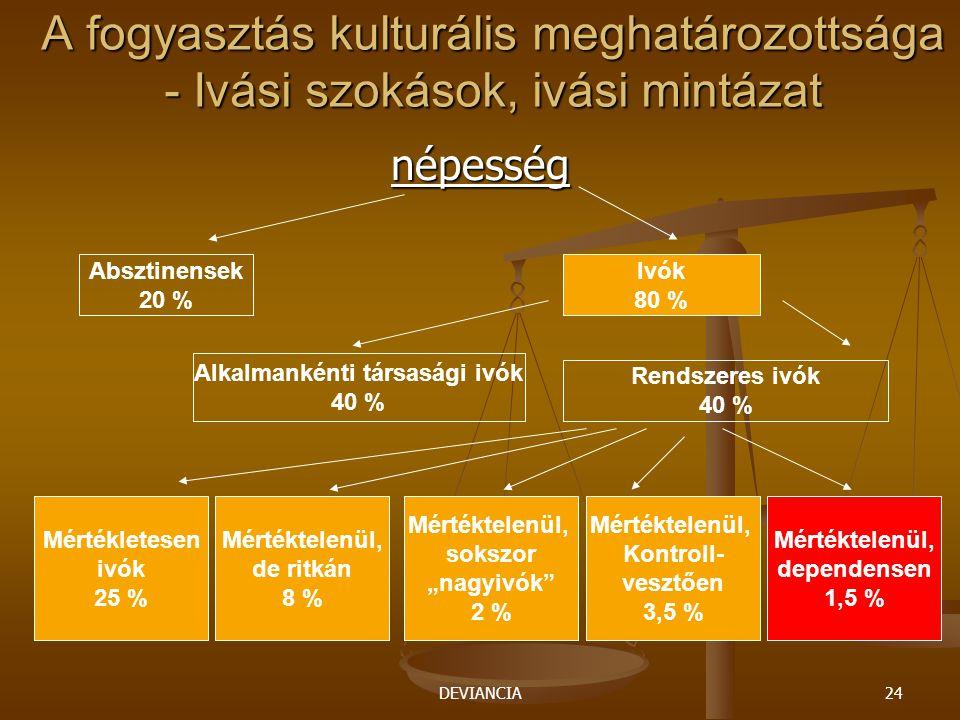 DEVIANCIA24 A fogyasztás kulturális meghatározottsága - Ivási szokások, ivási mintázat népesség Absztinensek 20 % Ivók 80 % Alkalmankénti társasági iv