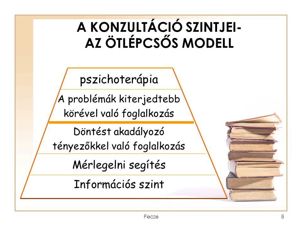 Pecze8 A KONZULTÁCIÓ SZINTJEI- AZ ÖTLÉPCSŐS MODELL pszichoterápia A problémák kiterjedtebb körével való foglalkozás Döntést akadályozó tényezőkkel val