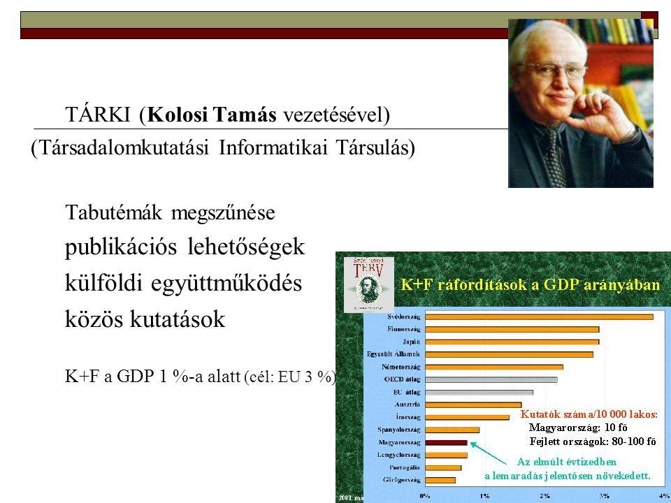 20 TÁRKI (Kolosi Tamás vezetésével) (Társadalomkutatási Informatikai Társulás) Tabutémák megszűnése publikációs lehetőségek külföldi együttműködés közös kutatások K+F a GDP 1 %-a alatt (cél: EU 3 %)