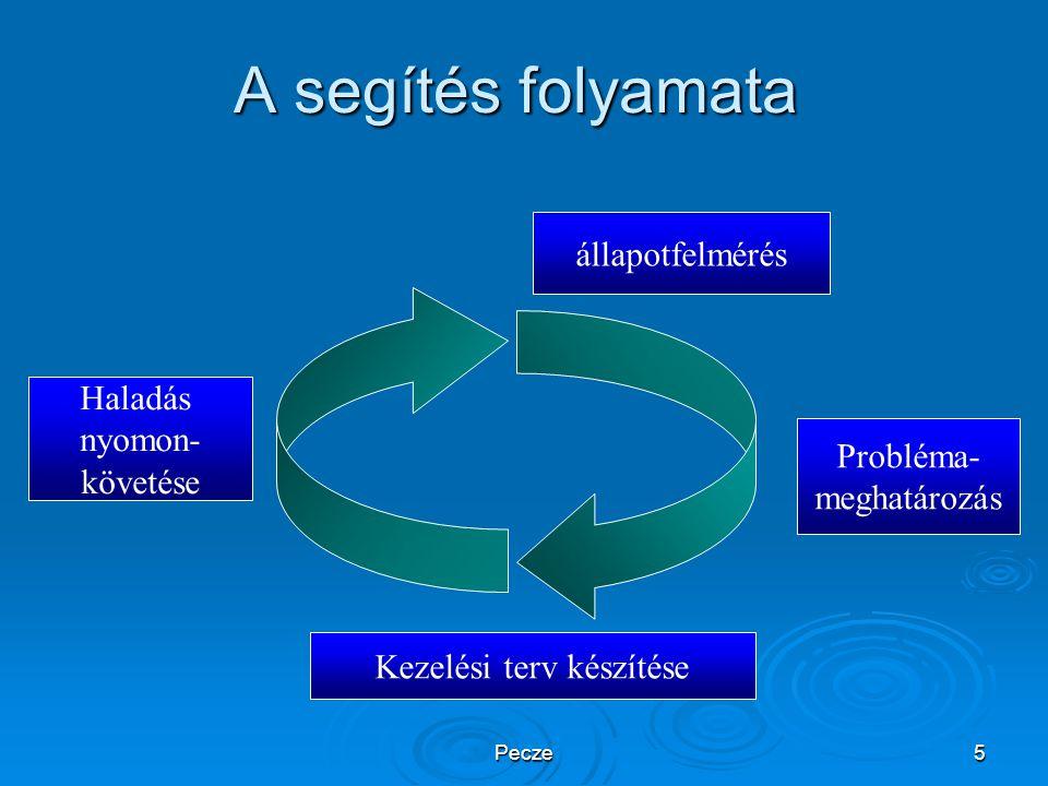Pecze5 A segítés folyamata állapotfelmérés Probléma- meghatározás Kezelési terv készítése Haladás nyomon- követése Kezelési terv készítése Haladás nyo