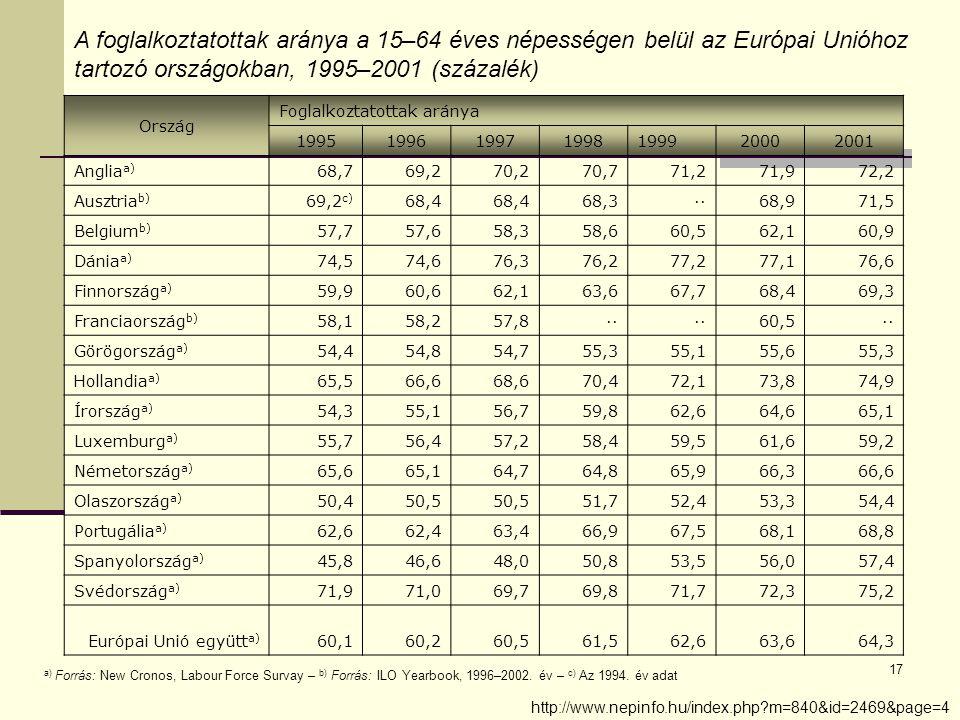 17 A foglalkoztatottak aránya a 15–64 éves népességen belül az Európai Unióhoz tartozó országokban, 1995–2001 (százalék) Ország Foglalkoztatottak aránya 1995199619971998199920002001 Anglia a) 68,769,270,270,771,271,972,2 Ausztria b) 69,2 c) 68,4 68,3··68,971,5 Belgium b) 57,757,658,358,660,562,160,9 Dánia a) 74,574,676,376,277,277,176,6 Finnország a) 59,960,662,163,667,768,469,3 Franciaország b) 58,158,257,8·· 60,5·· Görögország a) 54,454,854,755,355,155,655,3 Hollandia a) 65,566,668,670,472,173,874,9 Írország a) 54,355,156,759,862,664,665,1 Luxemburg a) 55,756,457,258,459,561,659,2 Németország a) 65,665,164,764,865,966,366,6 Olaszország a) 50,450,5 51,752,453,354,4 Portugália a) 62,662,463,466,967,568,168,8 Spanyolország a) 45,846,648,050,853,556,057,4 Svédország a) 71,971,069,769,871,772,375,2 Európai Unió együtt a) 60,160,260,561,562,663,664,3 a) Forrás: New Cronos, Labour Force Survay – b) Forrás: ILO Yearbook, 1996–2002.