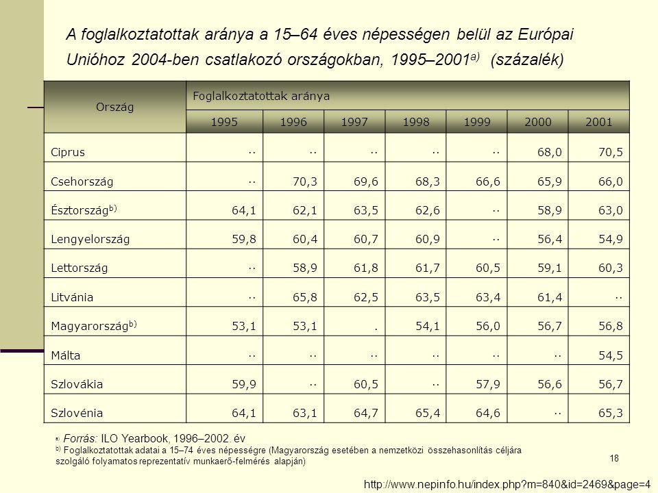 18 A foglalkoztatottak aránya a 15–64 éves népességen belül az Európai Unióhoz 2004-ben csatlakozó országokban, 1995–2001 a) (százalék) Ország Foglalkoztatottak aránya 1995199619971998199920002001 Ciprus·· 68,070,5 Csehország··70,369,668,366,665,966,0 Észtország b) 64,162,163,562,6··58,963,0 Lengyelország59,860,460,760,9··56,454,9 Lettország··58,961,861,760,559,160,3 Litvánia··65,862,563,563,461,4·· Magyarország b) 53,1.54,156,056,756,8 Málta·· 54,5 Szlovákia59,9··60,5··57,956,656,7 Szlovénia64,163,164,765,464,6··65,3 a) Forrás: ILO Yearbook, 1996–2002.
