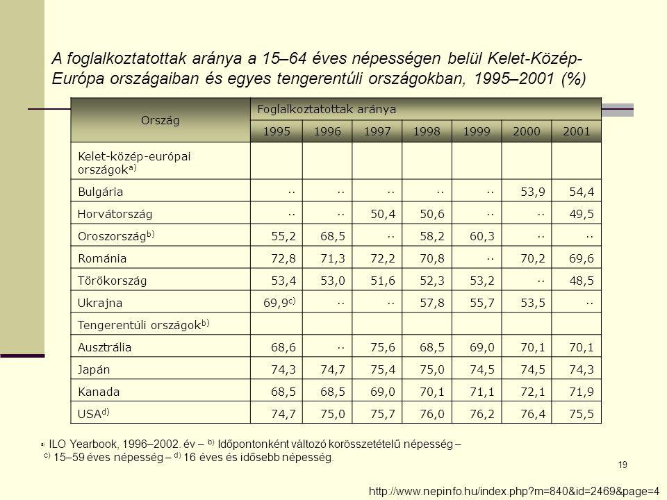 19 A foglalkoztatottak aránya a 15–64 éves népességen belül Kelet-Közép- Európa országaiban és egyes tengerentúli országokban, 1995–2001 (%) Ország Foglalkoztatottak aránya 1995199619971998199920002001 Kelet-közép-európai országok a) Bulgária·· 53,954,4 Horvátország·· 50,450,6·· 49,5 Oroszország b) 55,268,5··58,260,3·· Románia72,871,372,270,8··70,269,6 Törökország53,453,051,652,353,2··48,5 Ukrajna69,9 c) ·· 57,855,753,5·· Tengerentúli országok b) Ausztrália68,6··75,668,569,070,1 Japán74,374,775,475,074,5 74,3 Kanada68,5 69,070,171,172,171,9 USA d) 74,775,075,776,076,276,475,5 a) ILO Yearbook, 1996–2002.