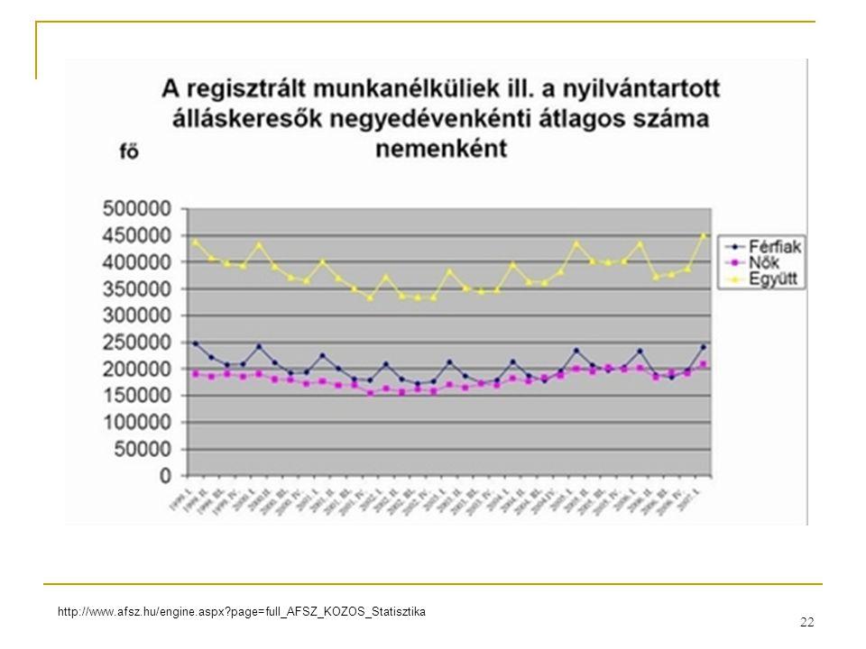 22 http://www.afsz.hu/engine.aspx?page=full_AFSZ_KOZOS_Statisztika