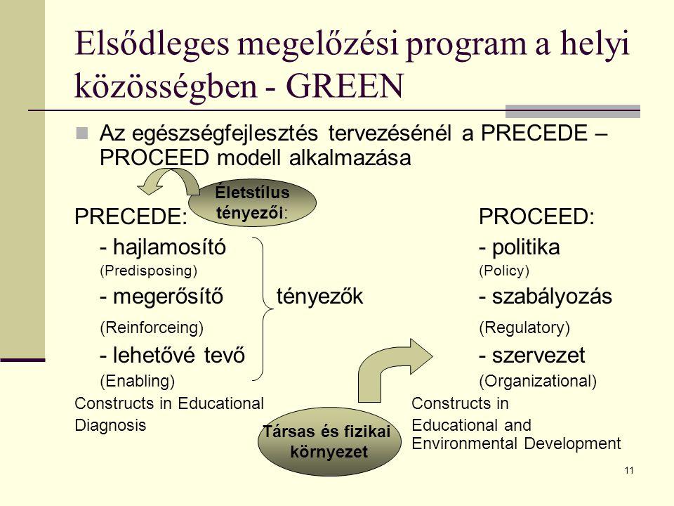 11 Elsődleges megelőzési program a helyi közösségben - GREEN Az egészségfejlesztés tervezésénél a PRECEDE – PROCEED modell alkalmazása PRECEDE:PROCEED