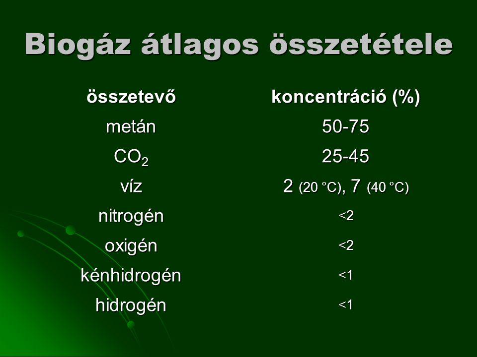 összetevő koncentráció (%) metán50-75 CO 2 25-45 víz 2 (20 °C), 7 (40 °C) nitrogén<2 oxigén<2 kénhidrogén<1 hidrogén<1 Biogáz átlagos összetétele