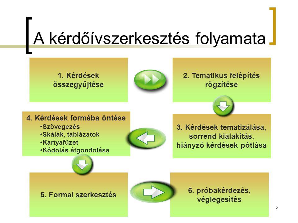 5 A kérdőívszerkesztés folyamata 1. Kérdések összegyűjtése 4. Kérdések formába öntése Szövegezés Skálák, táblázatok Kártyafüzet Kódolás átgondolása 2.