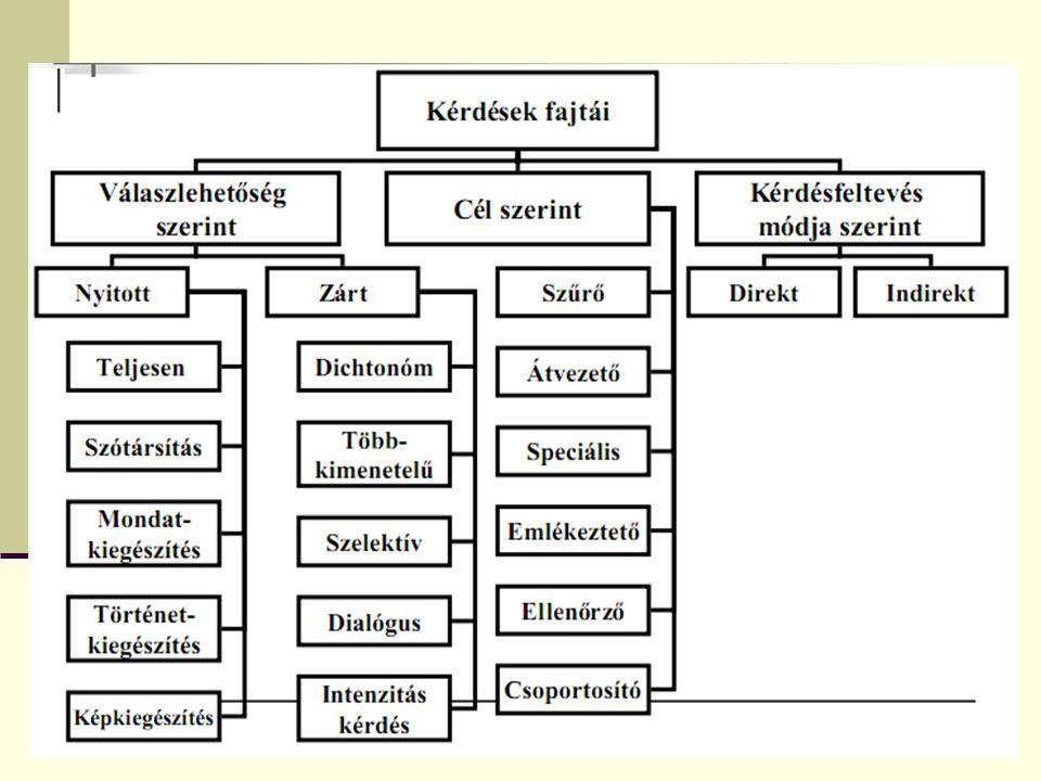 17 Osgood-skála minta (Falus Iván (1996)) Milyen az Ön iskolájának a légköre.