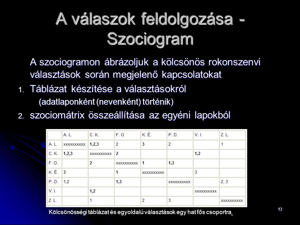 13 A válaszok feldolgozása - Szociogram A szociogramon ábrázoljuk a kölcsönös rokonszenvi választások során megjelenő kapcsolatokat 1. Táblázat készít