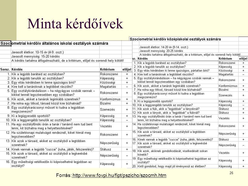 26 Minta kérdőívek Forrás: http://www.fovpi.hu/fipt/pszicho/szocmh.htm