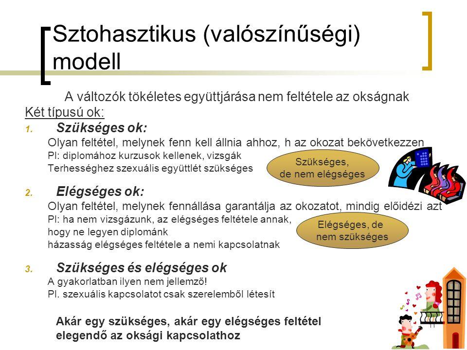 11 Sztohasztikus (valószínűségi) modell A változók tökéletes együttjárása nem feltétele az okságnak Két típusú ok: 1. Szükséges ok: Olyan feltétel, me