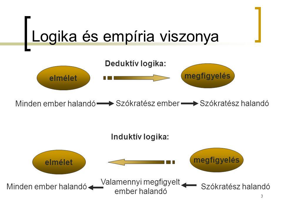 3 Logika és empíria viszonya Minden ember halandó Szókratész emberSzókratész halandó Valamennyi megfigyelt ember halandó Minden ember halandó elmélet