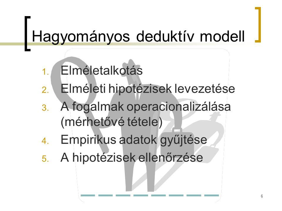 6 Hagyományos deduktív modell 1. Elméletalkotás 2. Elméleti hipotézisek levezetése 3. A fogalmak operacionalizálása (mérhetővé tétele) 4. Empirikus ad