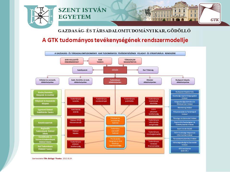 A GTK tudományos tevékenységének rendszermodellje GAZDASÁG- ÉS TÁRSADALOMTUDOMÁNYI KAR, GÖDÖLLŐ