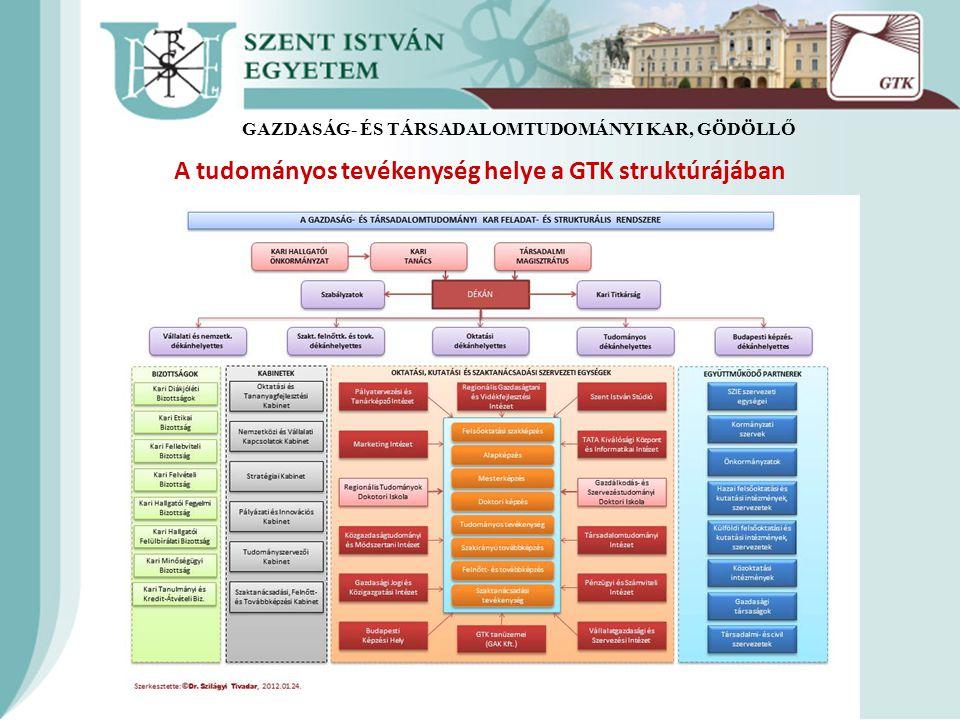 A tudományos tevékenység helye a GTK struktúrájában GAZDASÁG- ÉS TÁRSADALOMTUDOMÁNYI KAR, GÖDÖLLŐ