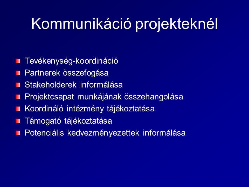 Kommunikáció projekteknél Tevékenység-koordináció Partnerek összefogása Stakeholderek informálása Projektcsapat munkájának összehangolása Koordináló intézmény tájékoztatása Támogató tájékoztatása Potenciális kedvezményezettek informálása