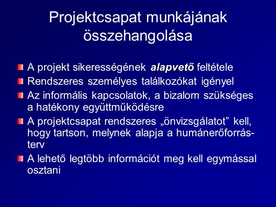 """Projektcsapat munkájának összehangolása alapvető A projekt sikerességének alapvető feltétele Rendszeres személyes találkozókat igényel Az informális kapcsolatok, a bizalom szükséges a hatékony együttműködésre A projektcsapat rendszeres """"önvizsgálatot kell, hogy tartson, melynek alapja a humánerőforrás- terv A lehető legtöbb információt meg kell egymással osztani"""