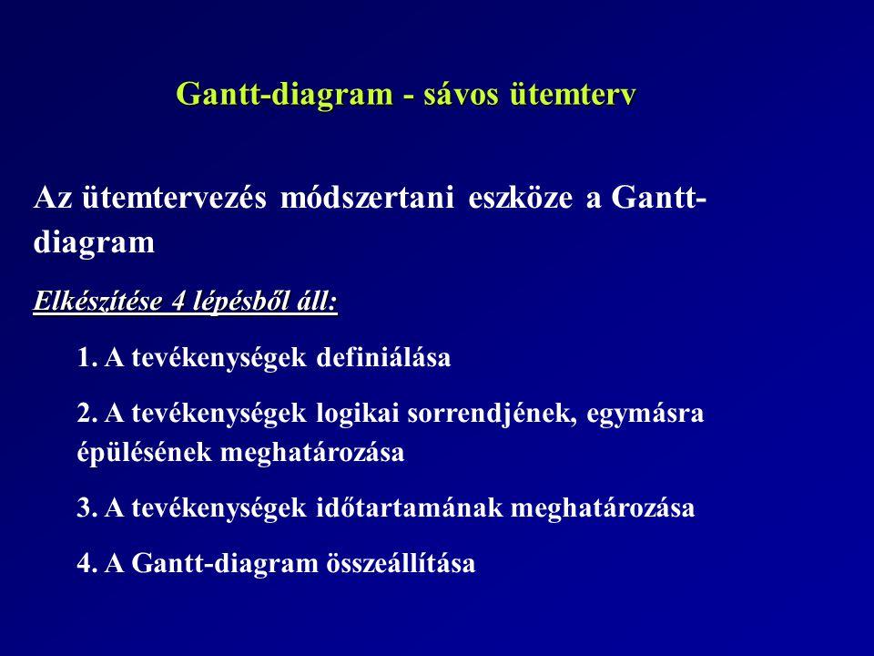 GANTT DIAGRAM FeladattervErőforrás terv Projek t elem Tevékeny ségFelelősidőtartam Teljesítési mutató Munkae rő 1.1.