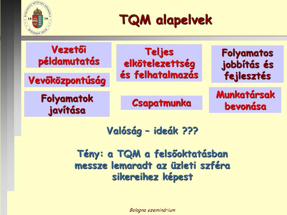 Bologna szeminárium TQM alapelvek Vevőközpontúság Folyamatok javítása Teljes elkötelezettség és felhatalmazás Folyamatos jobbítás és fejlesztés Munkat