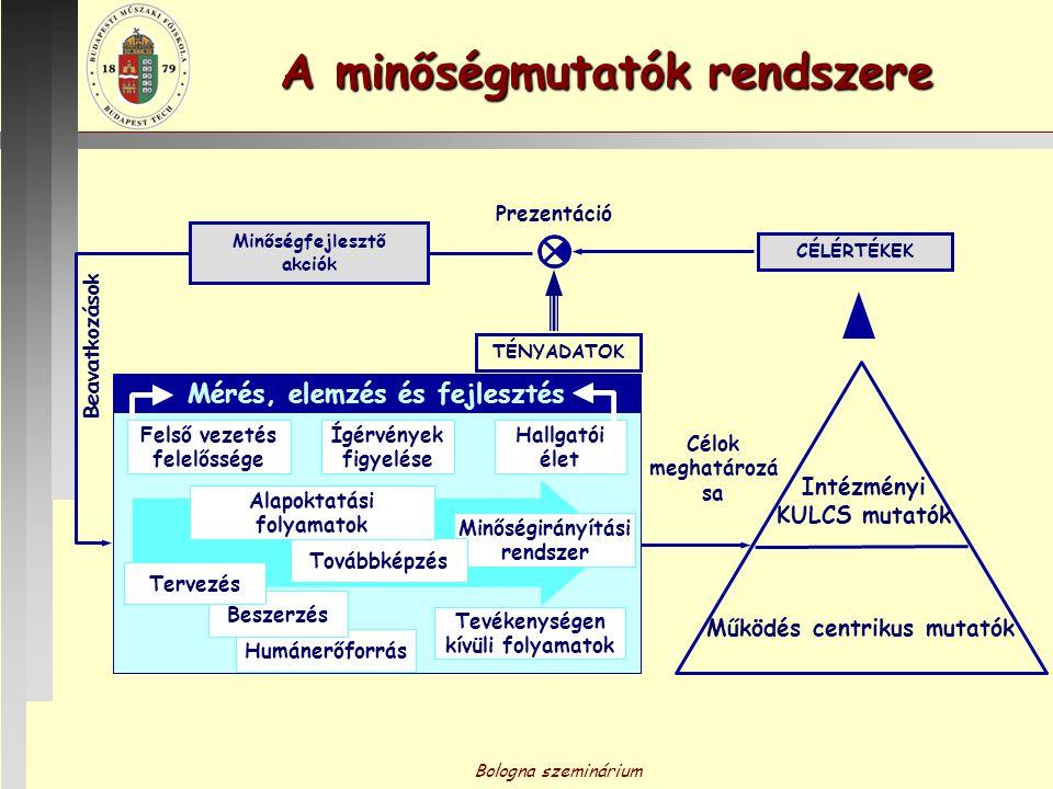Bologna szeminárium A minőségmutatók rendszere Célok meghatározá sa Intézményi KULCS mutatók Működés centrikus mutatók CÉLÉRTÉKEK TÉNYADATOK Beavatkoz