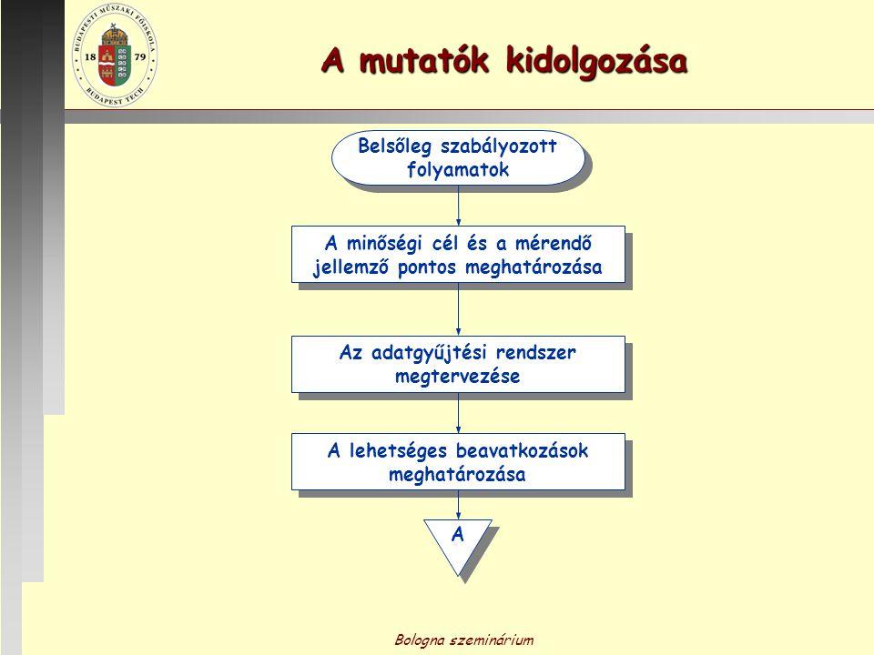 Bologna szeminárium Adatgyűjtés A A Statisztikai értékelés, megjelenítés (Akciók eredményeire is!) Statisztikai értékelés, megjelenítés (Akciók eredményeire is!) Vezetői adatkontrolling Akciók tervezése Beavatkozás, folyamatjavító akciók Rendszeres gyűjtés Rendszerfejlődés Igen Nem A mutatók kidolgozása Motivációs elemek Folyamatos fejlesztés A működés célérték szerinti?