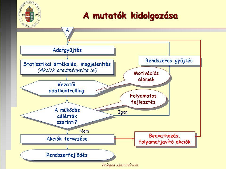 Bologna szeminárium Minta minőségmutatóra A minőségmutató meghatározása: A mutatószám meghatározásakor az alábbi bontásban szerinti publikációk fajlagos értékét kell megadni.