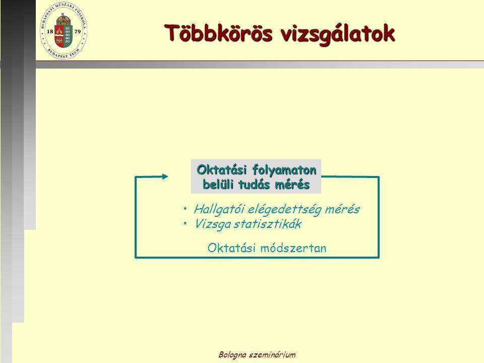 Bologna szeminárium Többkörös vizsgálatok Oktatási folyamaton belüli tudás mérés Oktatási módszertan Hallgatói elégedettség mérés Vizsga statisztikák