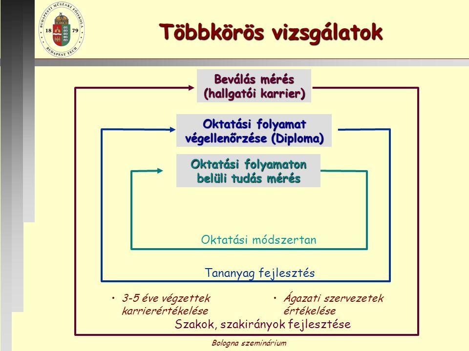 Bologna szeminárium Többkörös vizsgálatok Oktatási folyamaton belüli tudás mérés Oktatási módszertan Beválás mérés (hallgatói karrier) Szakok, szakirá