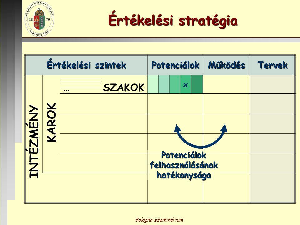 Bologna szeminárium Értékelési stratégia Értékelési szintek PotenciálokMűködésTervek x …SZAKOK INTÉZMÉNY KAROK Potenciálok felhasználásának hatékonysá