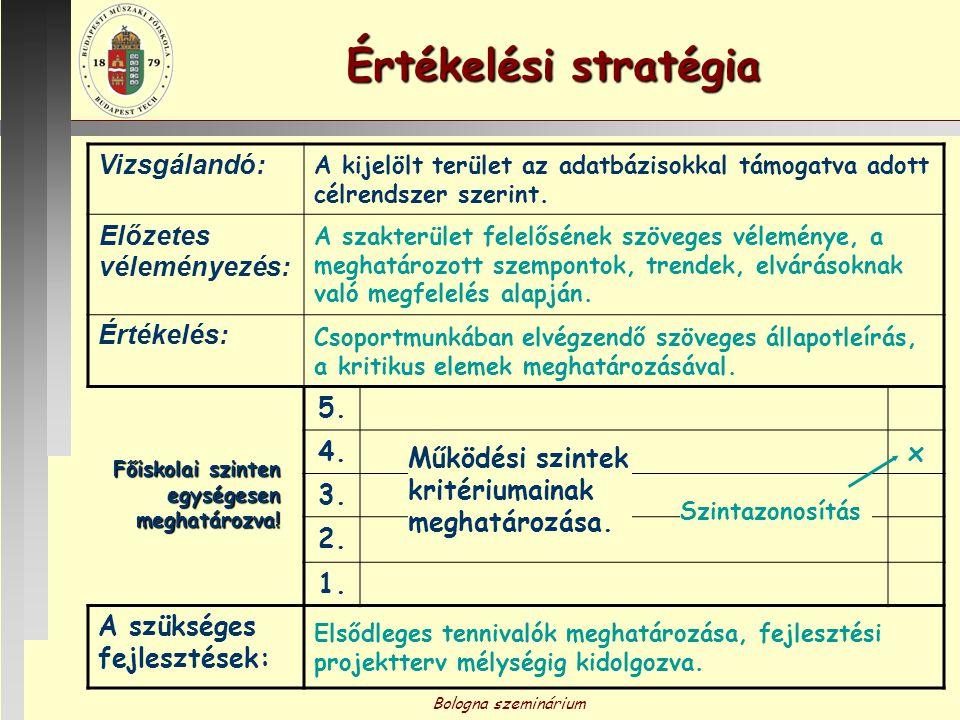 Bologna szeminárium Értékelési stratégia Vizsgálandó: A kijelölt terület az adatbázisokkal támogatva adott célrendszer szerint. Előzetes véleményezés: