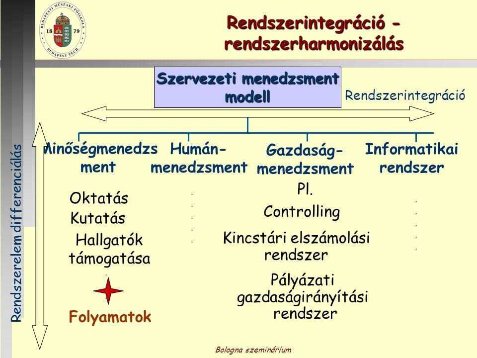 Bologna szeminárium...... Rendszerintegráció - rendszerharmonizálás Szervezeti menedzsment modell Minőségmenedzs ment Humán- menedzsment Gazdaság- men