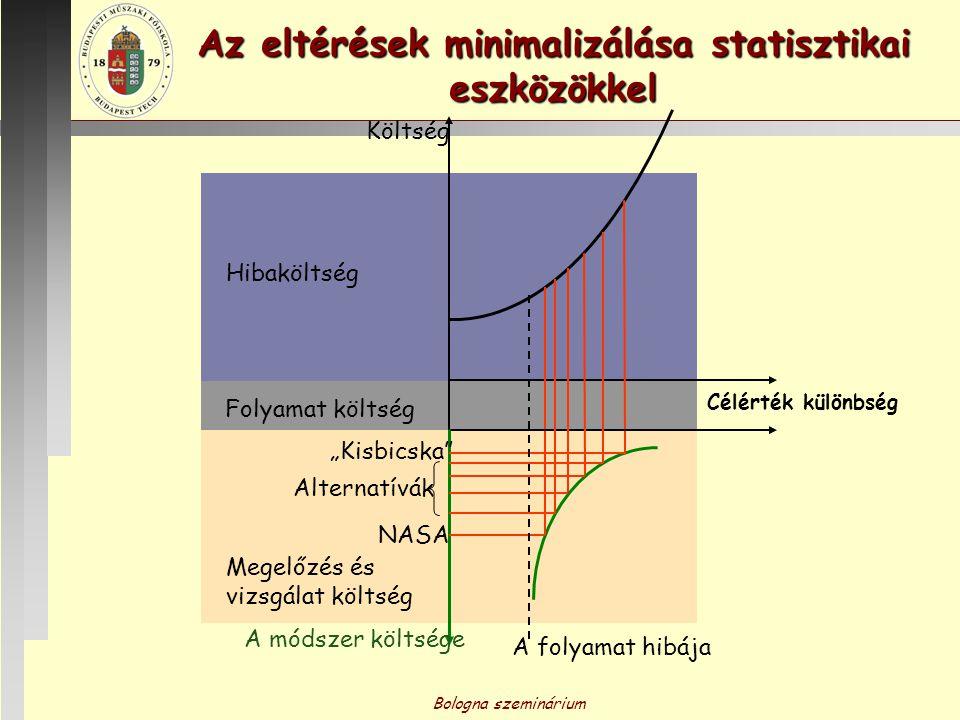 Bologna szeminárium Hibaköltség Folyamat költség Az eltérések minimalizálása statisztikai eszközökkel Megelőzés és vizsgálat költség A folyamat hibája
